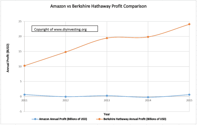 A case study of the efficient market hypothesis. Amazon's profits are compared to Berkshire Hathaways from 2011 to 2015.